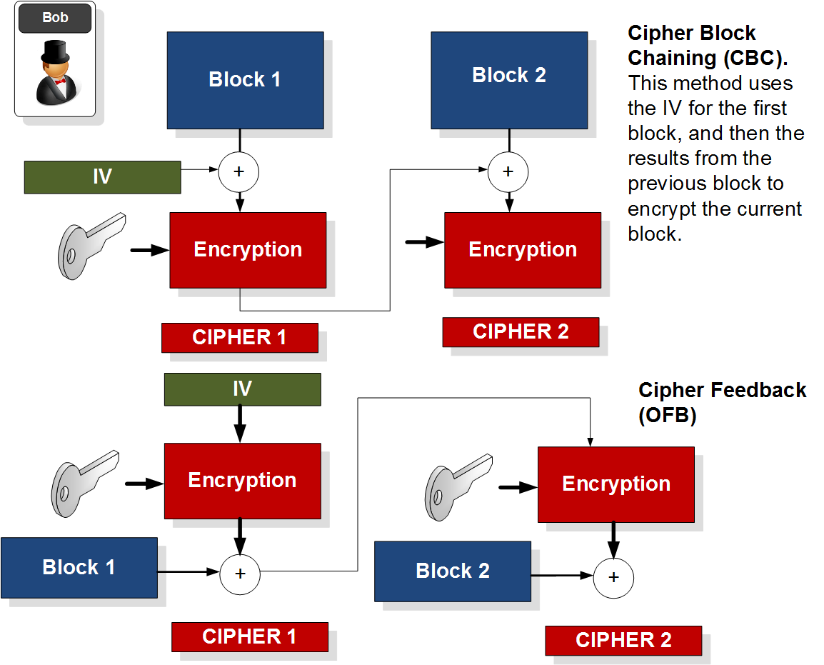 Electronic Code Book (ECB) and Cipher Block Chain (CBC)