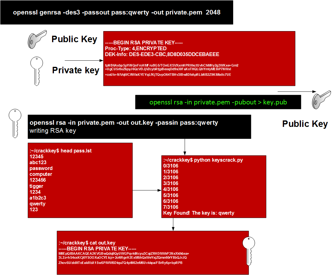 Cracking the Private RSA Key