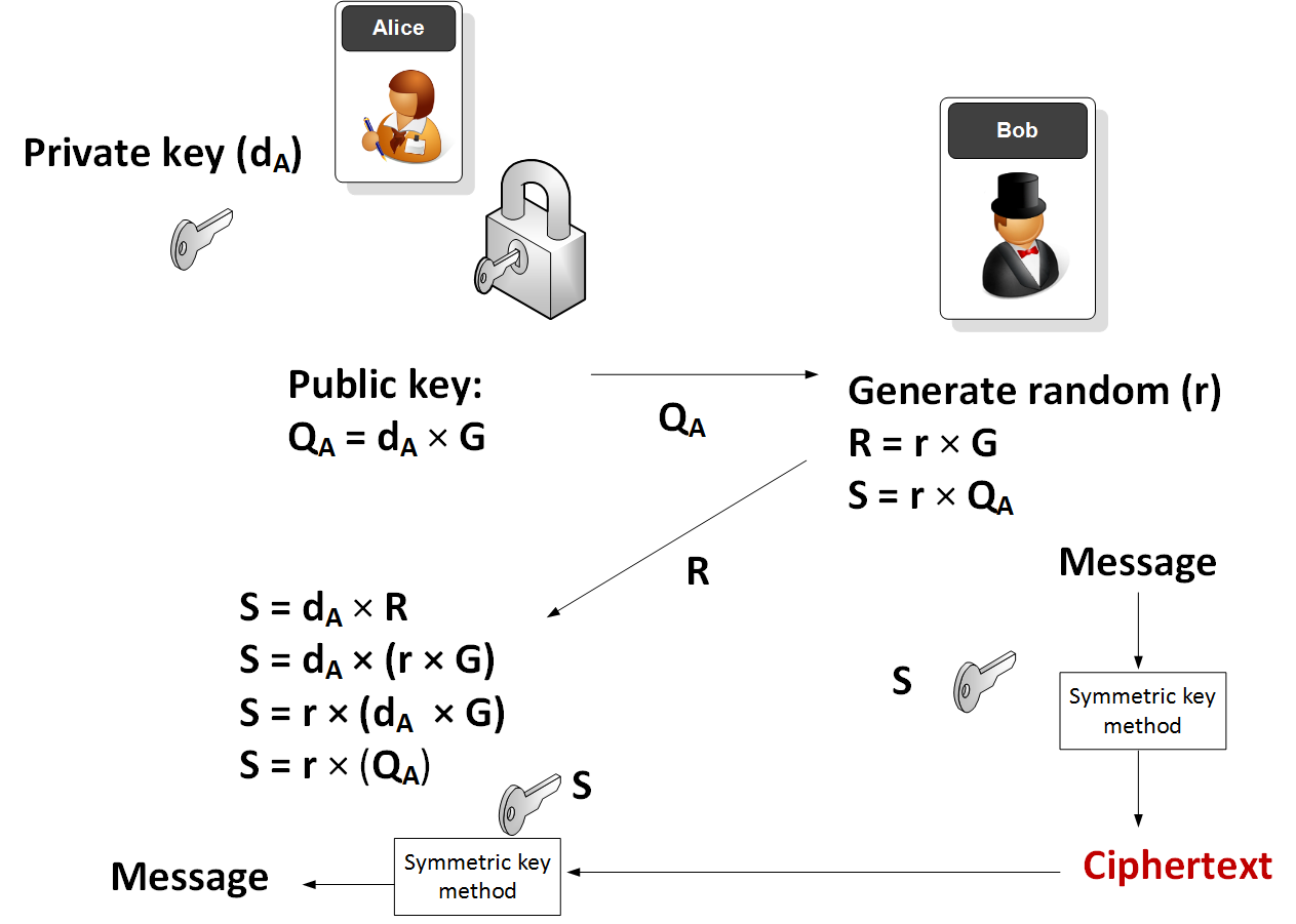 Elliptic Curve Integrated Encryption Scheme (ECIES) with AES