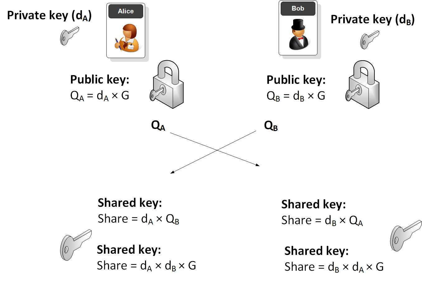 ECDH key share的图片搜寻结果