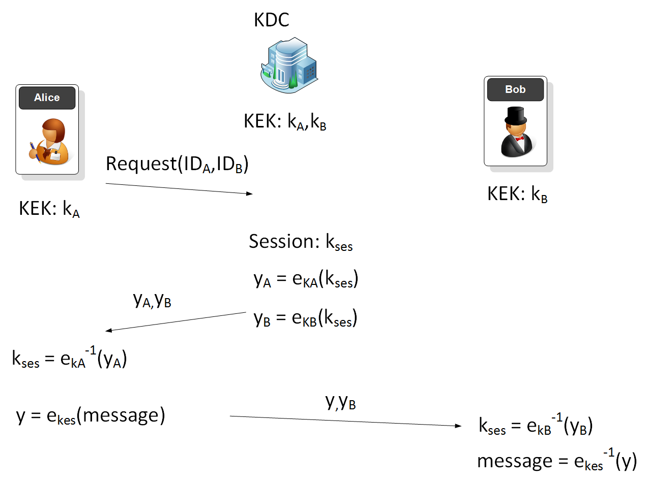 Simple Key Distribution Centre (KDC)