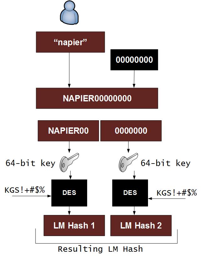 LM Hash/NTLM Calculator
