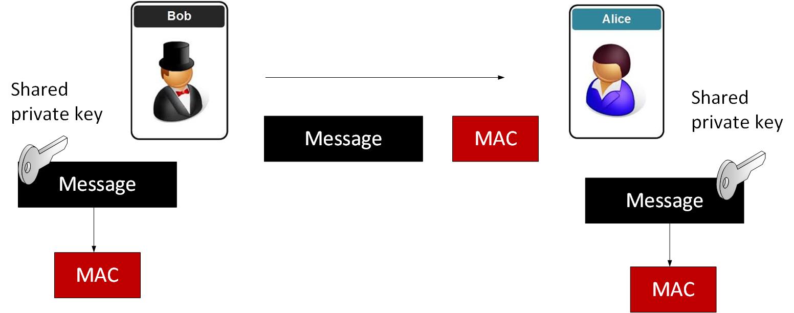Tink encryption (MAC)