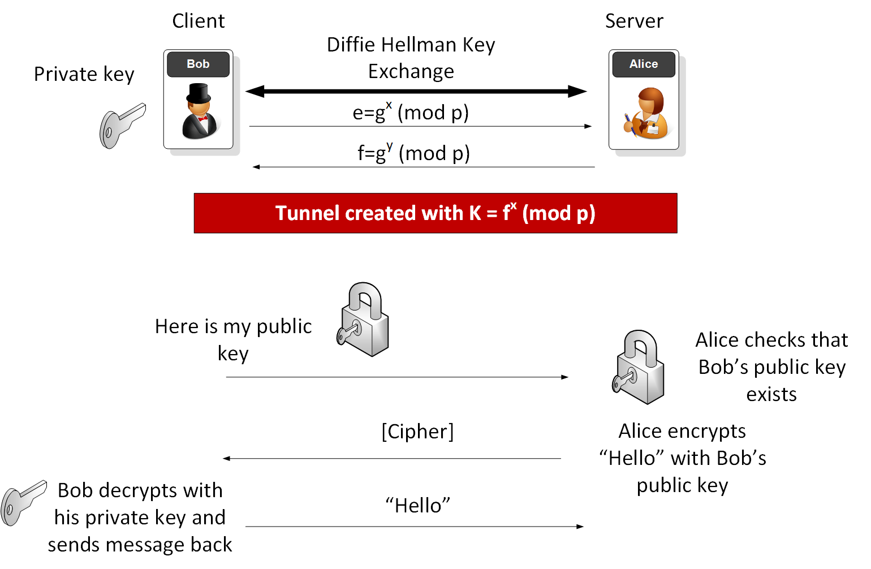 SSH (Key gen)