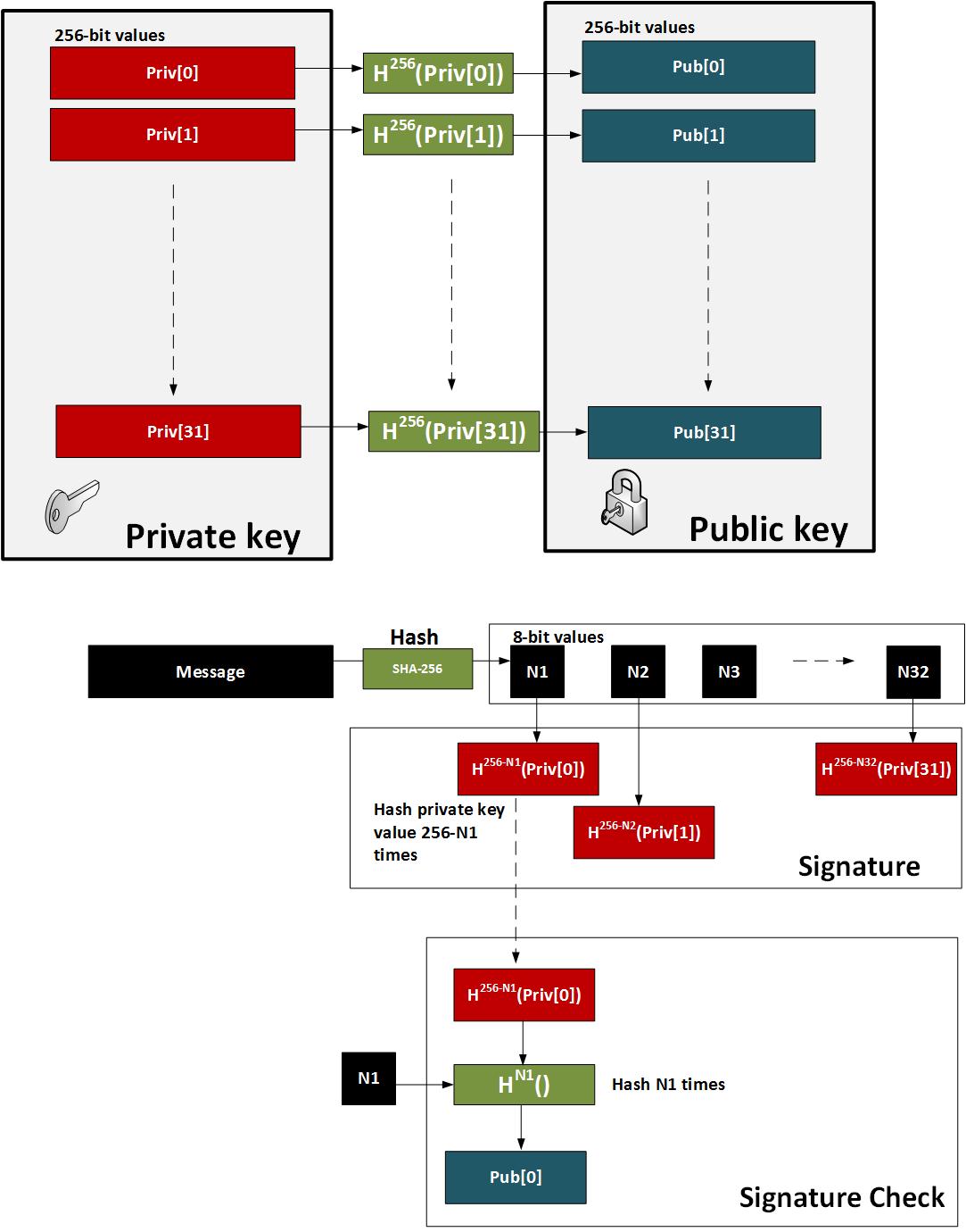 Quantum Robust: Winternitz-OTS and Merkle Signature Scheme